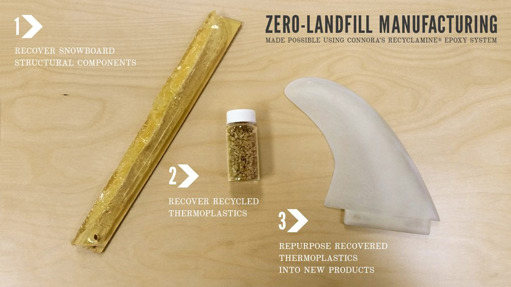 niche-zero-landfill-manufacturing-recyclable-snowboard
